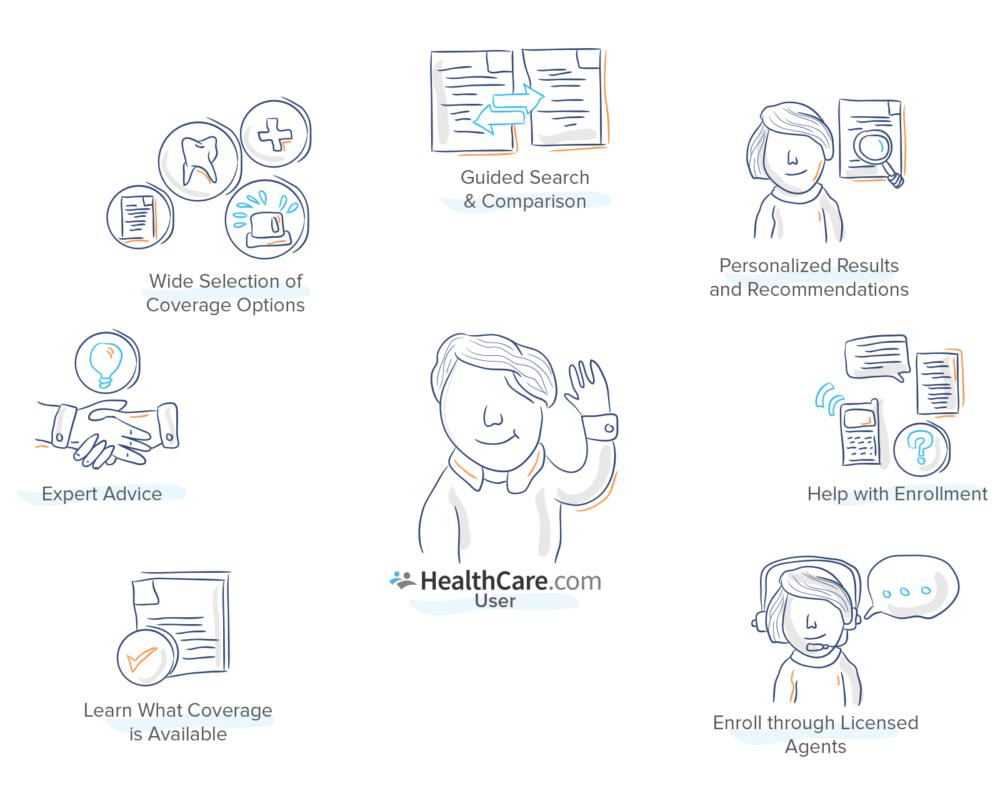 HealthCare.com Enrollment