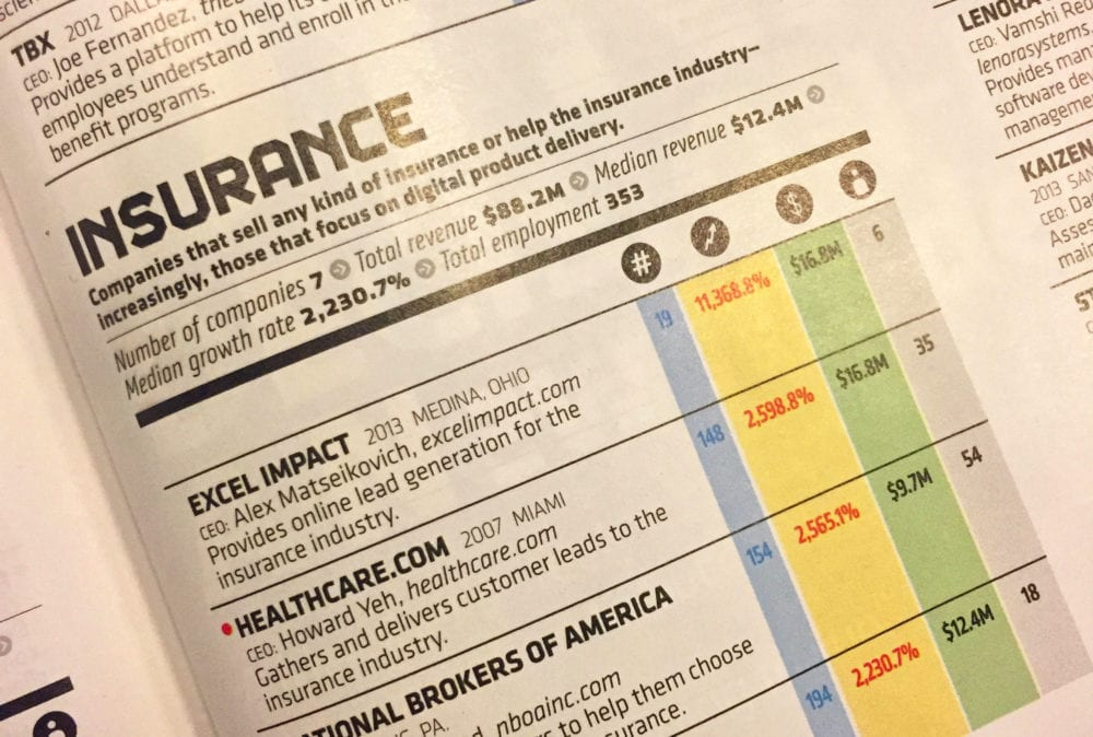 Inc. 500 2017 - Insurance Rankings | HealthCare.com